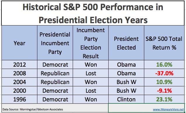 Election year S&P Returns